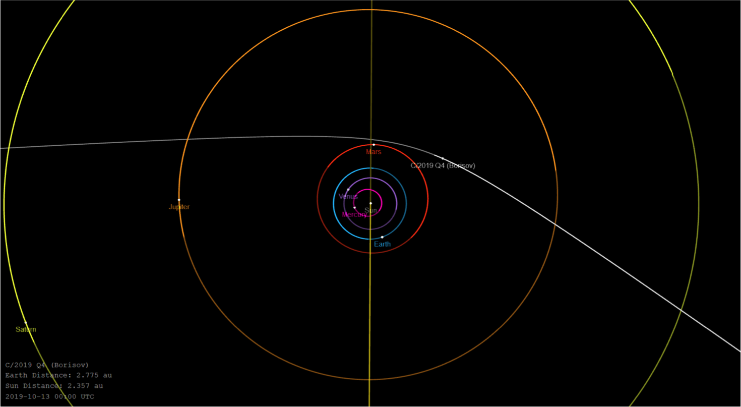 The trajectory of comet C/2019 Q4.
