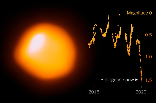 Betelgeuse and Minimum graph