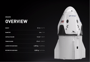 The Dragon spacecraft is capable of carrying 7 passengers into space. Source: (https://www.spacex.com/vehicles/dragon/)